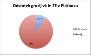 pickbox pie
